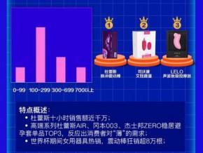京东618医药健康战报:SVAKOM艾娃女用器具第二